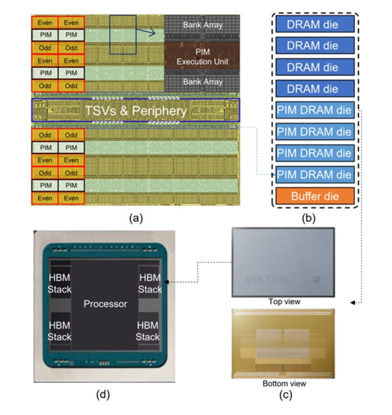 삼성전자가 개발한 HBM-PIM의 구조