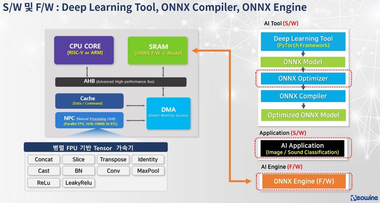 네오와인의 ONNX 지원 반도체 IP와 소프트웨어 플랫폼 구조